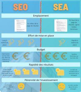 Tableau comparatif SEO vs. SEA par AM Digital Consulting